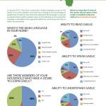 Gaelic Language Survey Results