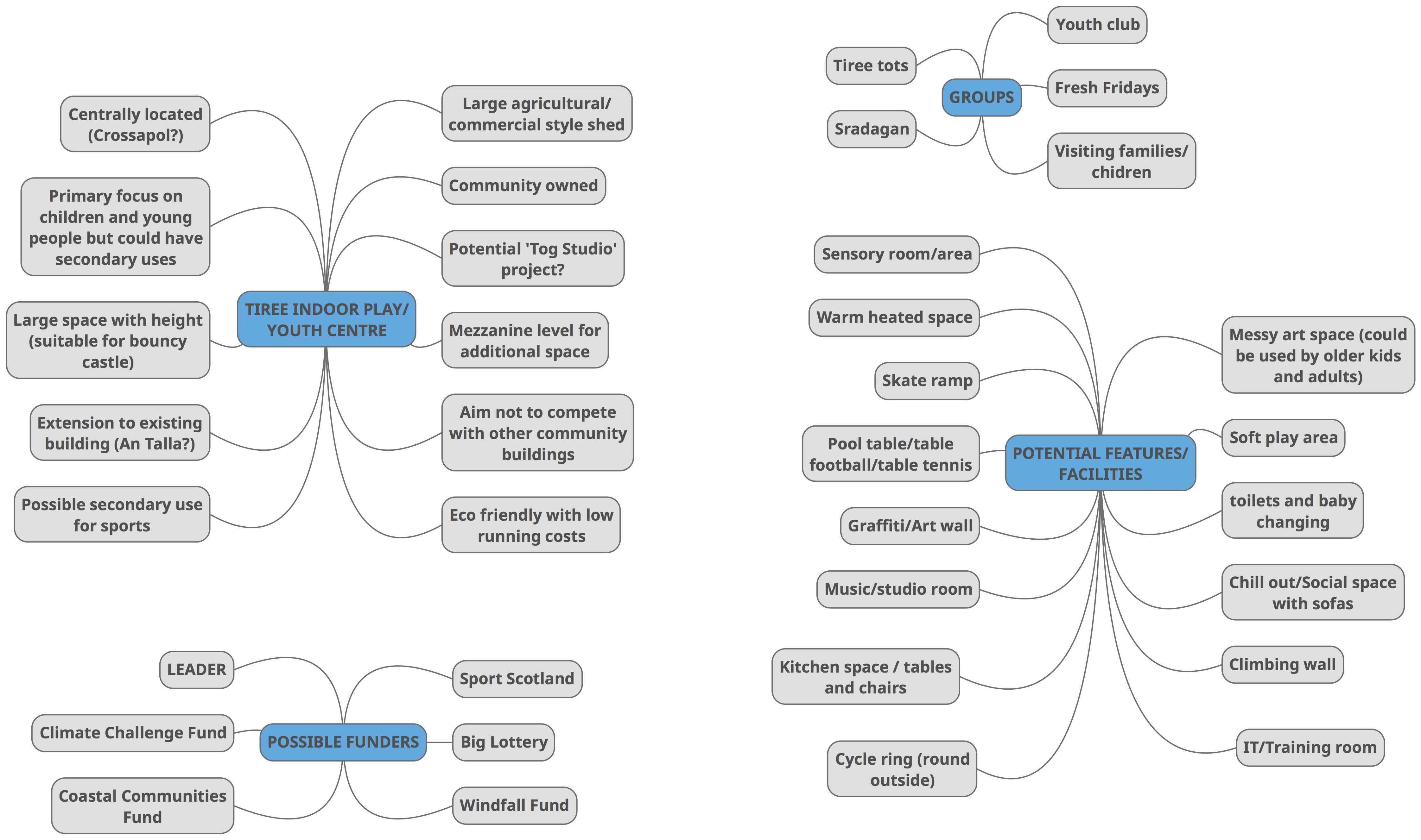 Tiree Indoor Play - Mind Map copy